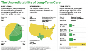 Long-Term Care Statistical Data