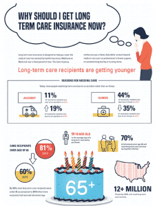 Why should I get Long-Term Care Insurance?